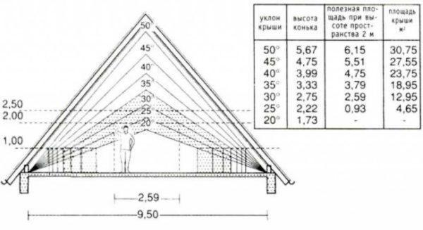 Крыша двухскатная углом фото