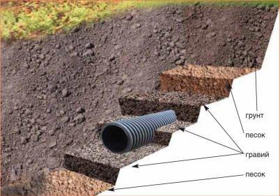 схема укладки грунта дренажной системы