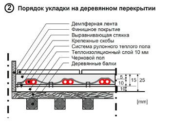 схема укладки теплого пола на деревянном покрытии