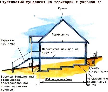 Дом на уклоне своими руками