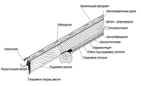 устройство крыши деревянного дома