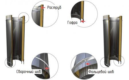 устройство металлической трубы дымохода