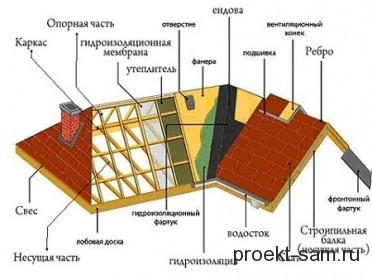 устройство многощипцовой крыши дома
