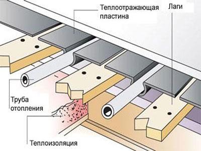 схема устройства теплого пола в деревянном доме