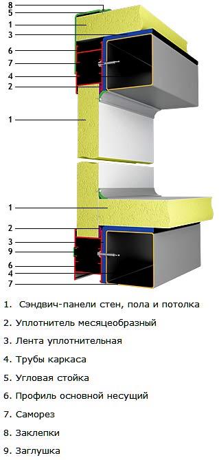 устройство бытовки из панелей