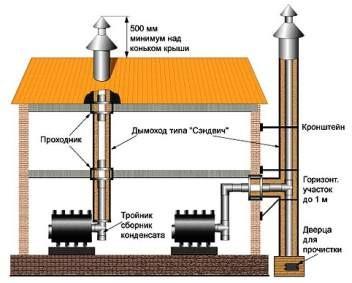 устройство стального дымохода