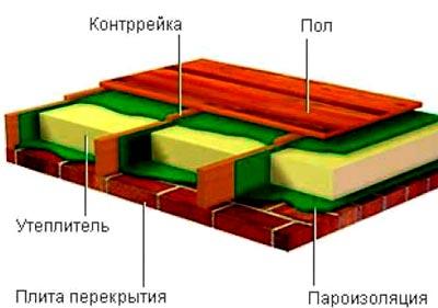 пол щитовой дом