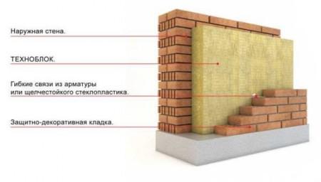 схема утепления кирпичных стен дома