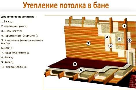 утепление крыши в бане