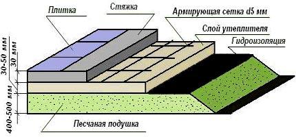 бетонный пол предбанник
