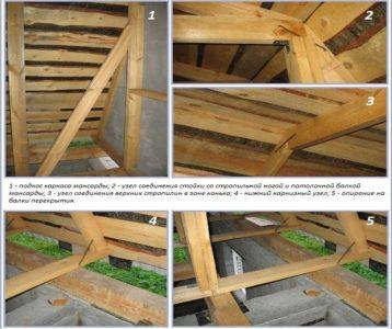 узлы крыши