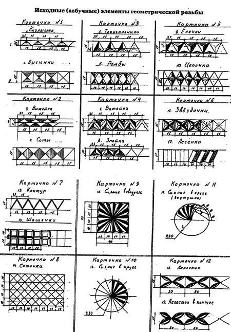 элементы геометрической резьбы