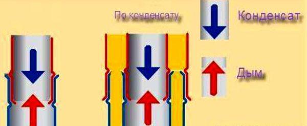 конденсат в трубе