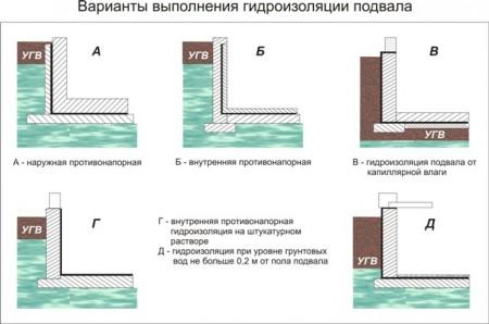 варианты гидроизоляции подвала