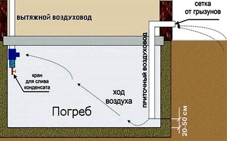 подвальная вентиляция