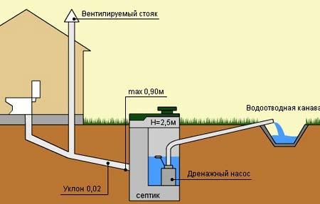 вентиляция выгребной ямы