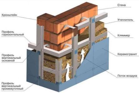 схема вентилируемого фасада дома