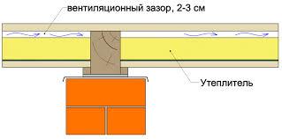 вентиляционный зазор кирпичной кладки