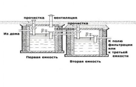 вентиляция автономной системы канализации дома с помощью септика