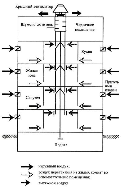 схема устройства вентиляции многоквартирного дома