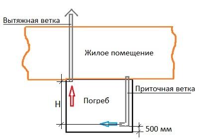 чертеж вентиляции погреба в частном доме