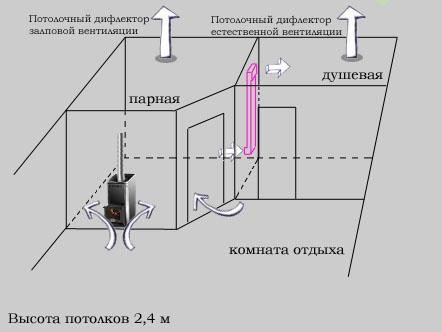 естественная вентиляция русской бани
