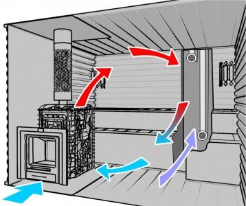 схема устройства вентиляции бани