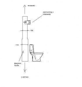 система вентиляции канализации с помощью фановых труб