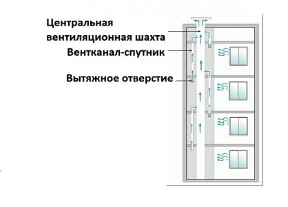 устройство вентиляционных каналов в многоэтажном доме