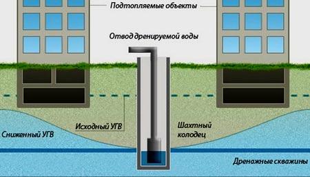 вертикальные дренажные скважины