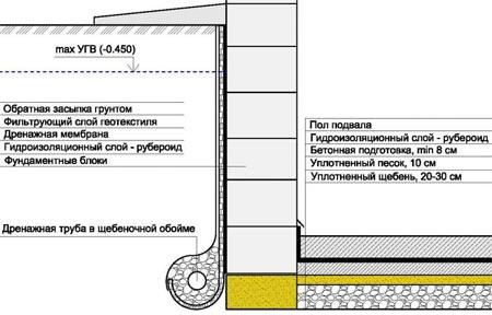 Гидроизоляция фундамента 0 гидроизоляция для бассейна материалы