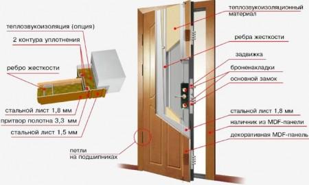 входная дверь с хорошей шумоизоляцией