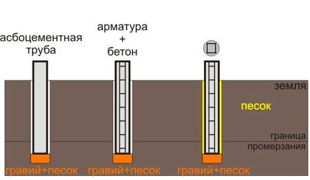 виды столбов фундамента