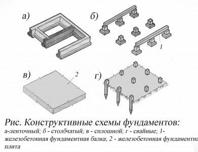 виды устройства фундамента дома