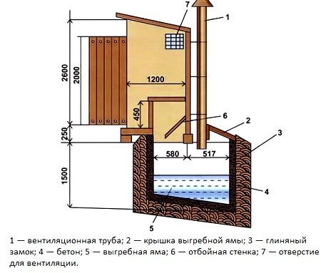 туалет выгребной резервуар