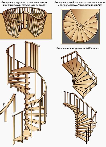 конструкция винтовая лестница
