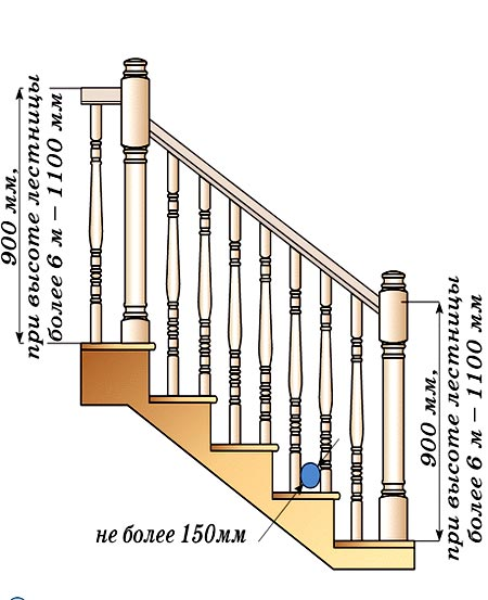 высота перил лестницы