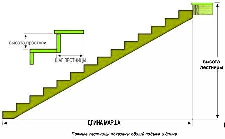 длина марша лестница