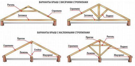 крепление крыши