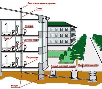 водоснабжение и канализация многоэтажного дома