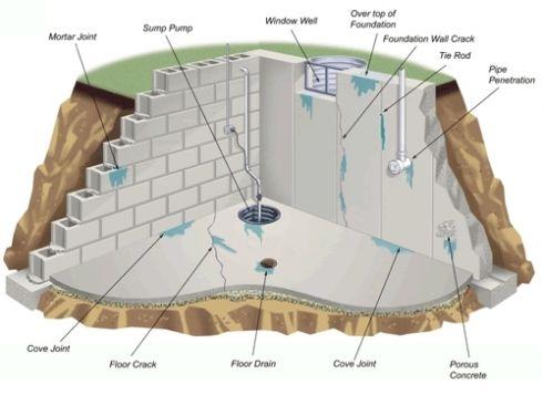 причины появления воды в подвале