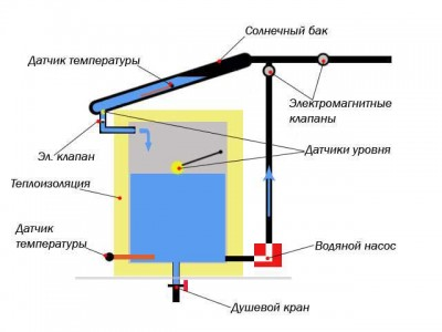 система подачи воды в летнем душе