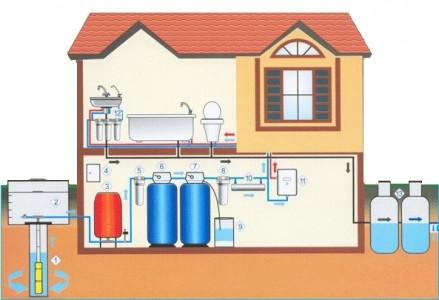 устройство водопровода и канализации в частном доме