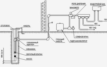 водоснабжение в доме по шведской технологии