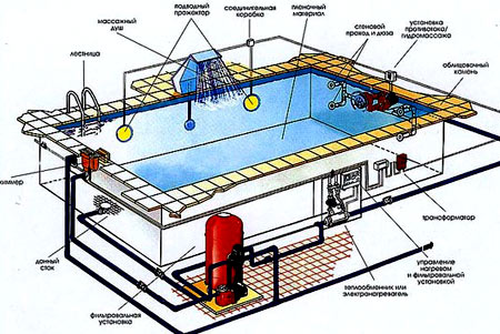 водоснабжение бассейна