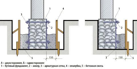 второй пояс фундамент