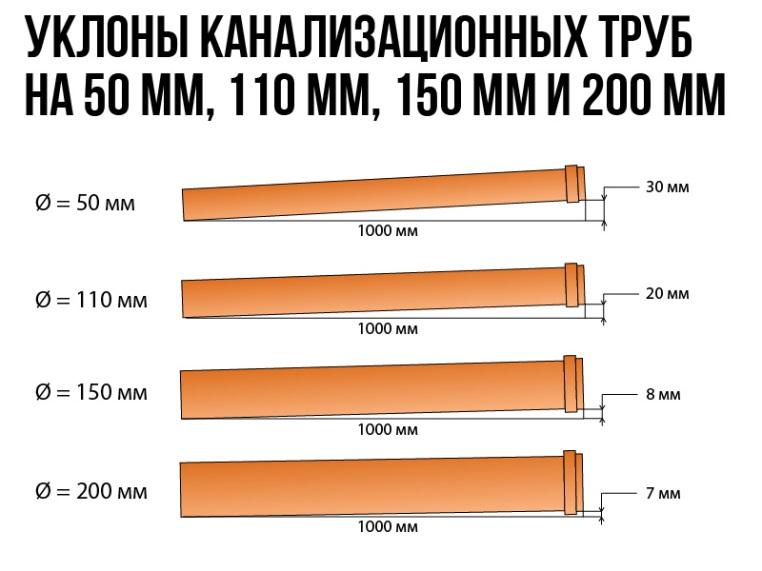 Уклон трубы в зависимости от диаметра
