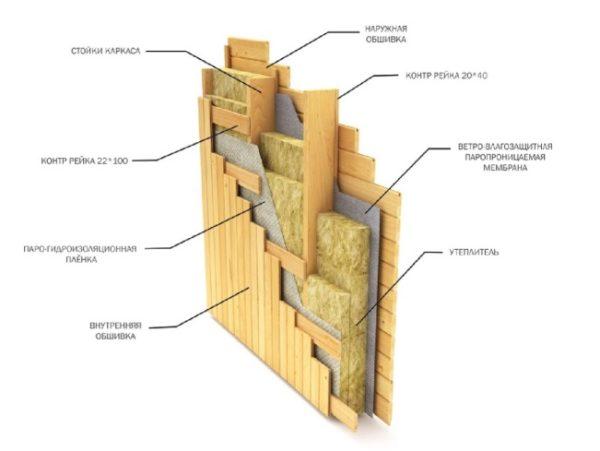 схема наружной стены