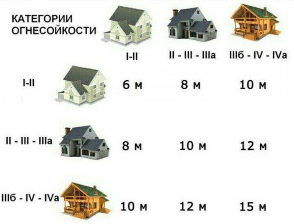 расстояния между домами