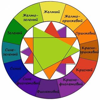 Сочетание цветов и оттенков в дизайне интерьера квартиры